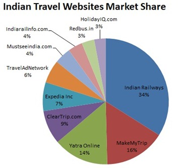 Indian Travel Websites Market Share
