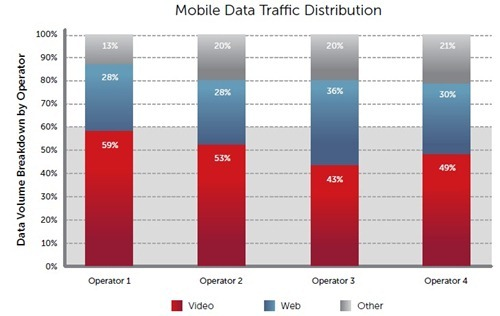 Mobile Video Consumption
