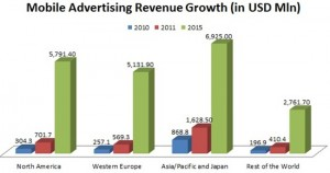 Mobile Ad Revenues Set To Explode, To Reach USD 3.3 Bn In 2011!