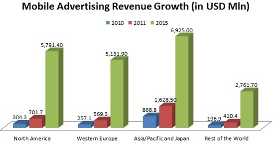 business report mobile advertising Business mobile to boost growth in global ad market mobile advertising will account for the vast majority of growth in the global according to a report.