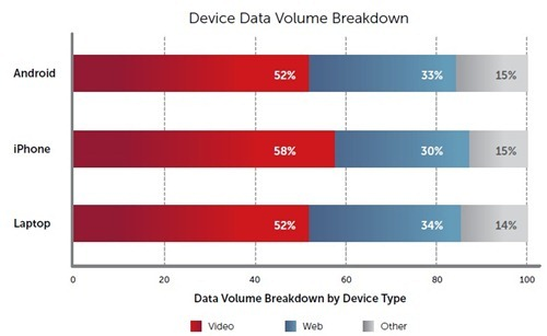 mobile device data volume handset