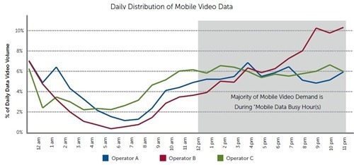 mobile video distribution