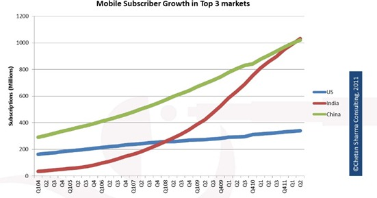 India Vs China Mobile subscriber Growth