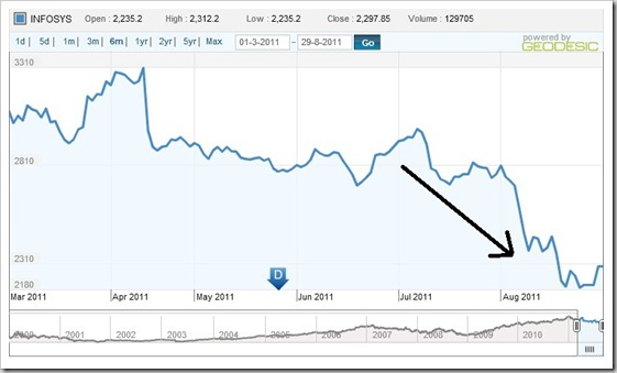 Infosys Stock Related Keywords & Suggestions - Infosys ...
