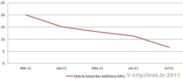 MObile Subscription additions