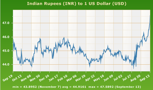 Forex rates usd vs inr