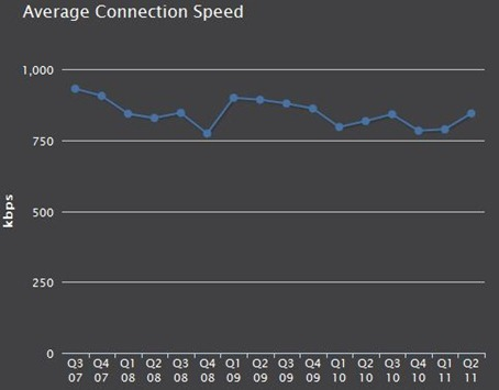 internet-connection-speed