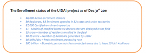 UIDAI's Biometrics highly accurate, Scales to 10 lakh Aadhaar cards a day!