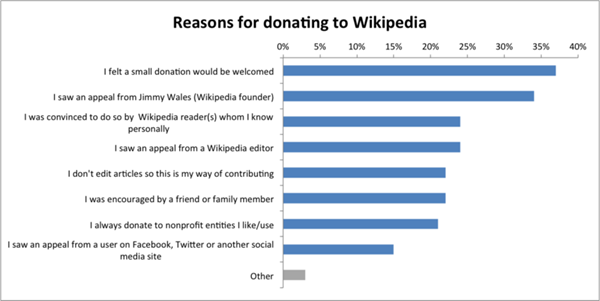 Reasons_for_donating_to_Wikipedia