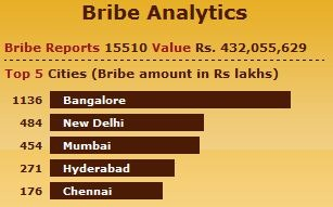 Bribe Analytics