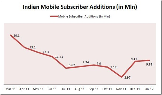 Jan Mobile Subscriber Addition