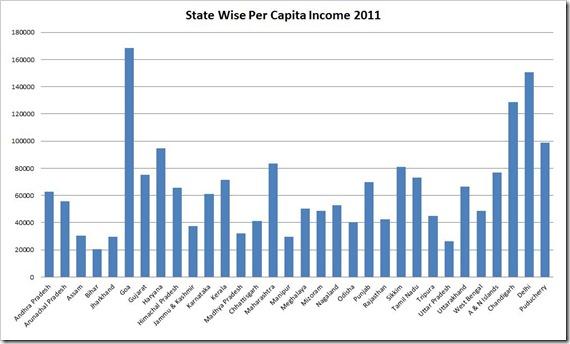 Statewise Per Capita Income 2011