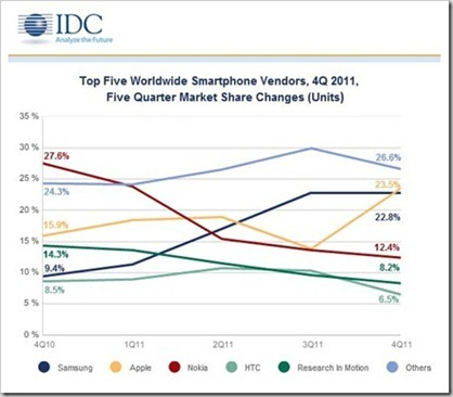 Top-Smartphone-Vendors