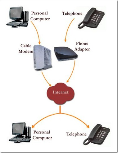 how to start voip business in india