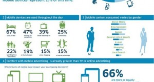 Mobile Media usage surpasses TV in consumer time spent [Infographic]