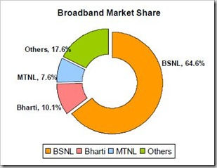 jan 2012 broadband growth