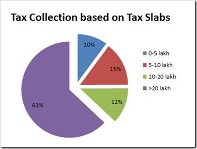 tax collection