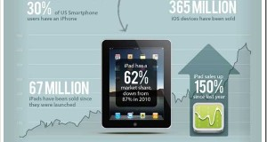 Apple in Numbers [Infographic]