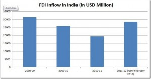 FDI in India touches USD 28.4 Billion [Numbers]