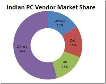 PC Vendor market Share
