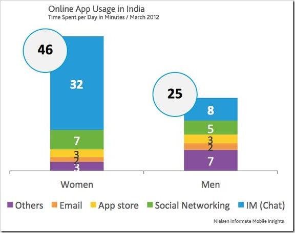 app usage in India