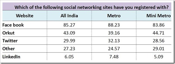 India's High School students crazy for Social Networking & Mobile Devices!