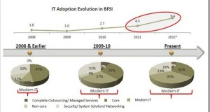 Indian BFSI sector's IT Adoption to Double in 2012