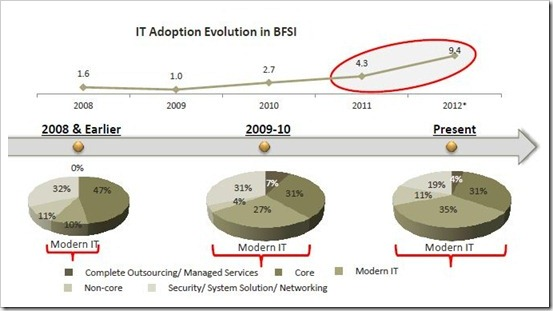 IT Adoption