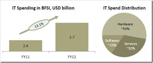IT Spending in BFSI