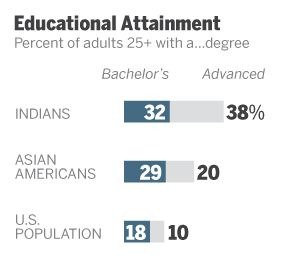 Indian americans education