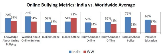 Online bullying Metrics