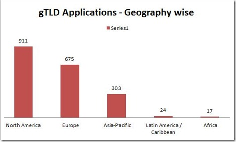 gTLD applications