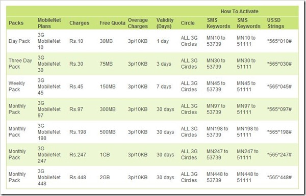 reliance 3G rates