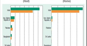 FDI Inflows: India 3rd most preferred country in World