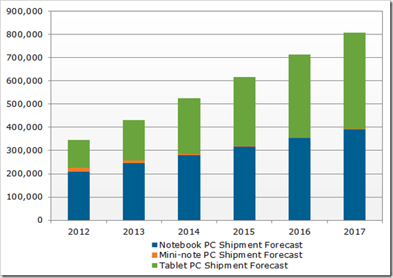Tablets to surpass Notebook numbers by 2016