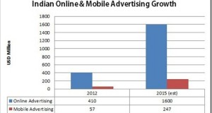Mobile & Online Advertising in India: Numbers & Statistics