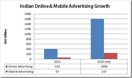 online & Mobile Advertising Growth