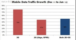 3G Data traffic increases 78% in 2012