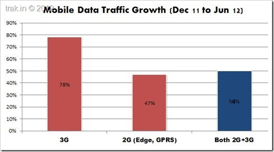 Mobile Traffic Growth India