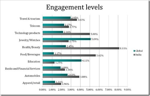 Engagement Levels