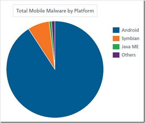 Mobile Malware by Platform
