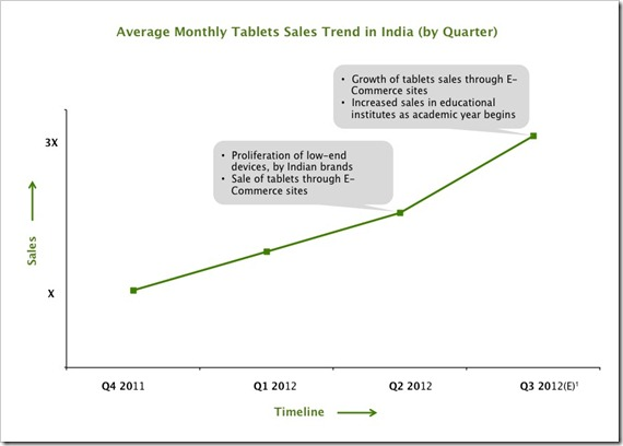 Monthly Tablet Sales