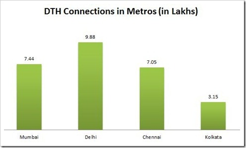 DTH Connections in Metros