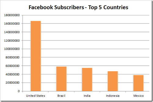FB Subscribers