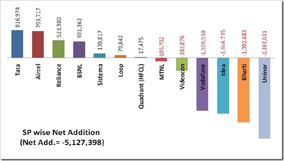 Operator Wise Mobile subscriber addition Aug 2012