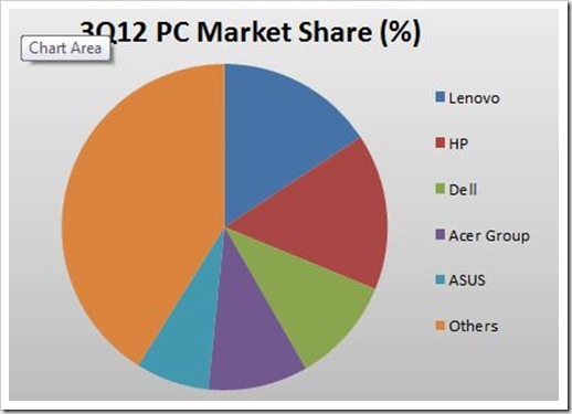 PC-Vendor-Market-share-3rd-qtr.jpg