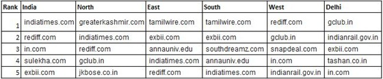 Top Local Domains