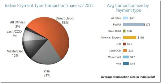 Transaction Size