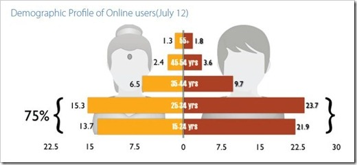 online user demographic