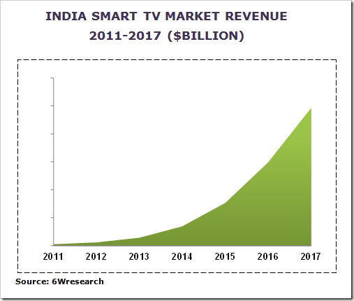 smart-tv-growth-India